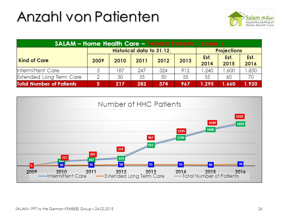 SALAM – Home Health Care – Treated Patients ( cases ) Kind of Care Historical data to 31.12.Projections 20092010201120122013 Est. 2014 Est. 2015 Est.