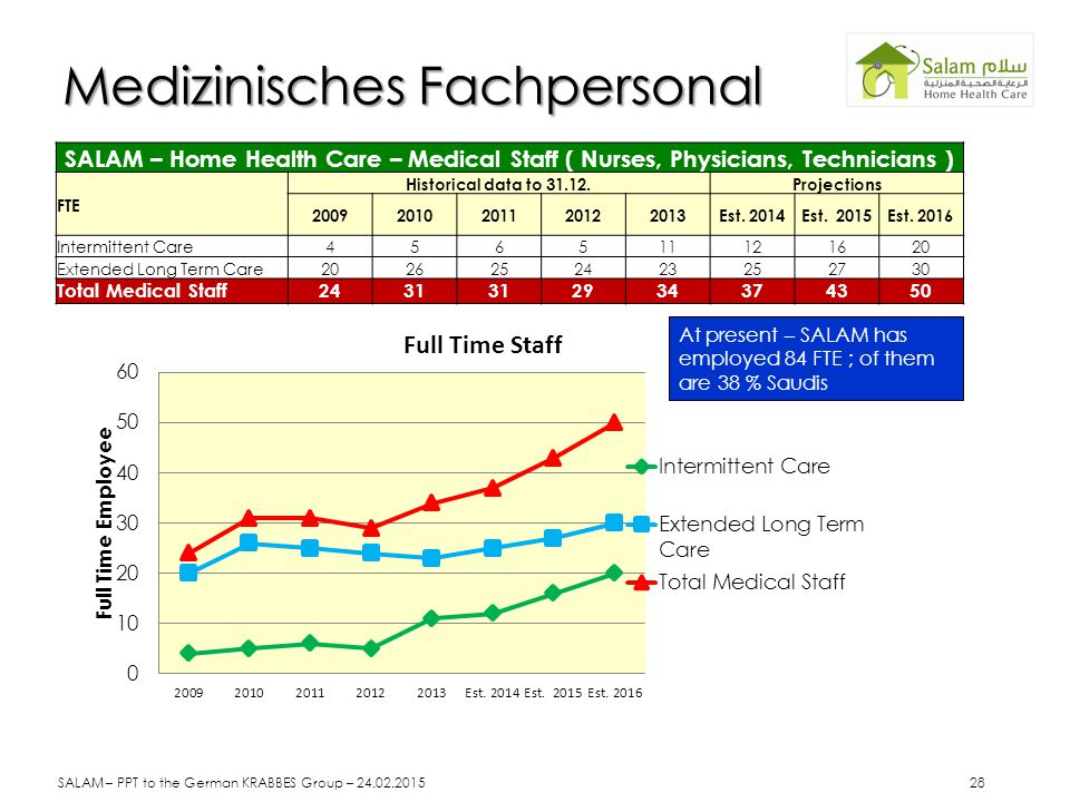 SALAM – Home Health Care – Medical Staff ( Nurses, Physicians, Technicians ) FTE Historical data to 31.12.Projections 20092010201120122013Est.