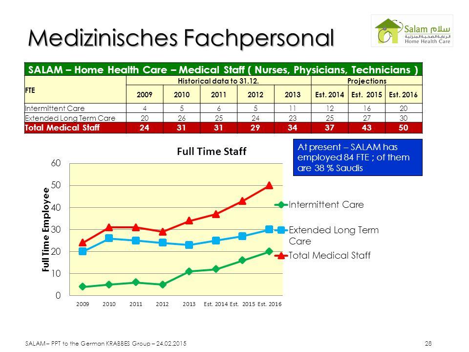 SALAM – Home Health Care – Medical Staff ( Nurses, Physicians, Technicians ) FTE Historical data to 31.12.Projections 20092010201120122013Est. 2014Est