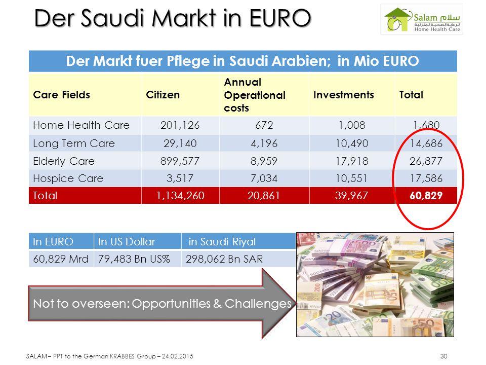 Der Saudi Markt in EURO Der Markt fuer Pflege in Saudi Arabien; in Mio EURO Care FieldsCitizen Annual Operational costs InvestmentsTotal Home Health C