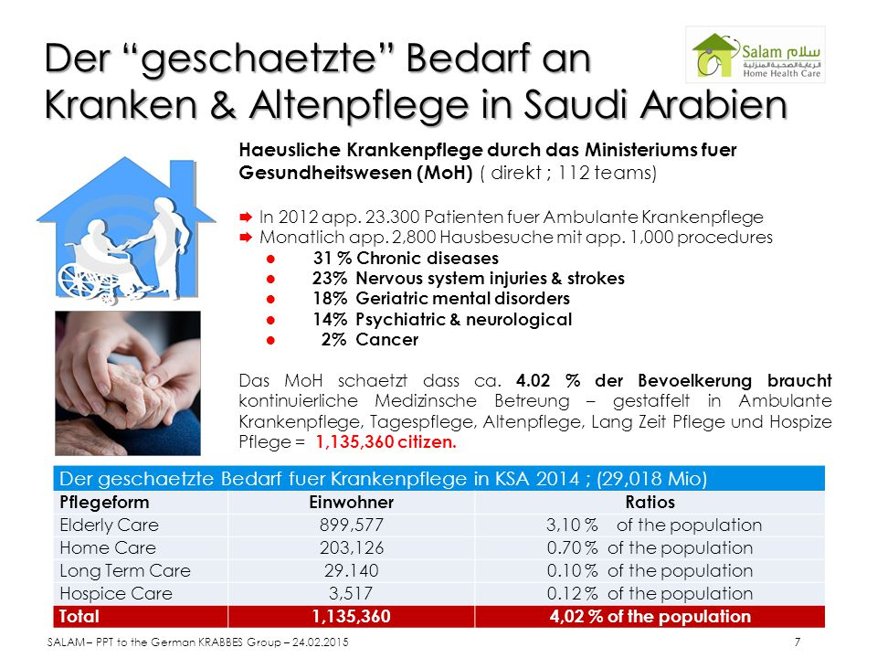 Bed Blockers in MoH Hospitals 500 Patients Long Term RespiratoryCare 12.000 Patients Long Term Care 25.000 Patients Home Health Care SALAM – PPT to the German KRABBES Group – 24.02.2015 8