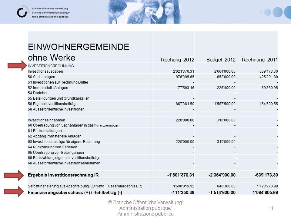 11 © Branche Öffentliche Verwaltung/ Administration publique/ Amministrazione pubblica EINWOHNERGEMEINDE ohne Werke Rechung 2012Budget 2012Rechnung 20