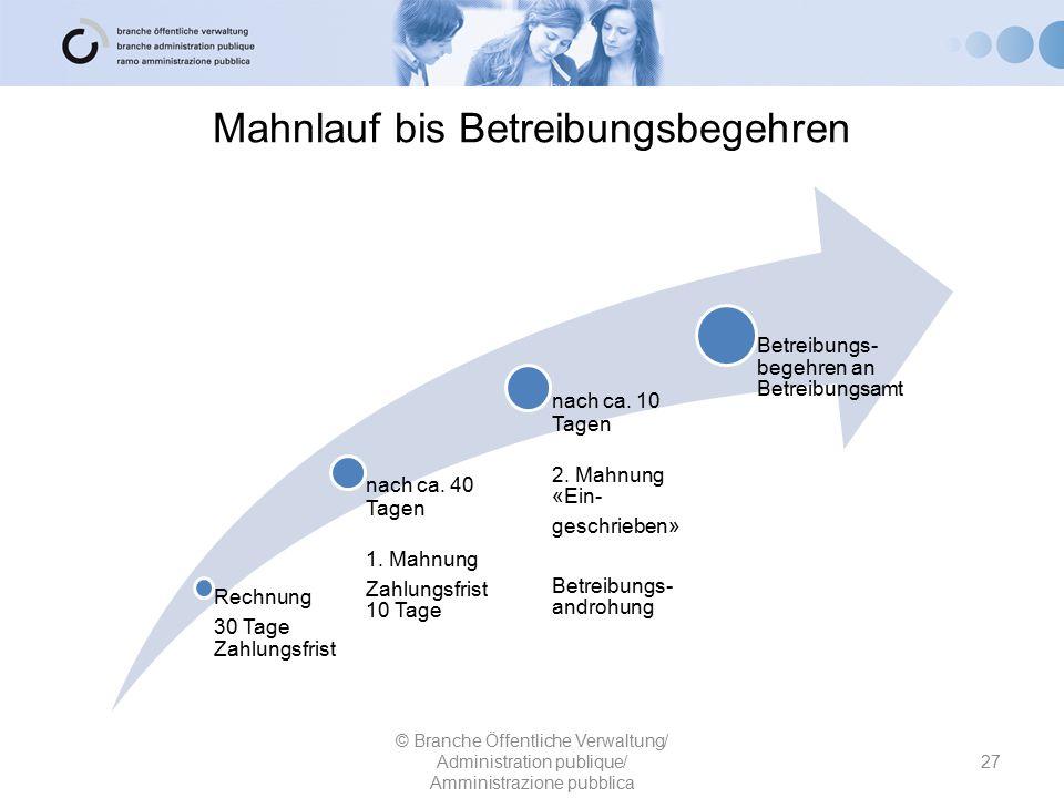Mahnlauf bis Betreibungsbegehren Rechnung 30 Tage Zahlungsfrist nach ca. 40 Tagen 1. Mahnung Zahlungsfrist 10 Tage nach ca. 10 Tagen 2. Mahnung «Ein-