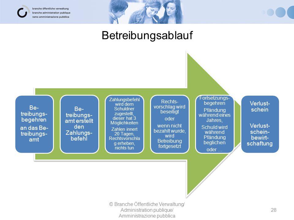 Betreibungsablauf Be- treibungs- begehren an das Be- treibungs- amt Be- treibungs- amt erstellt den Zahlungs- befehl Zahlungsbefehl wird dem Schuldner