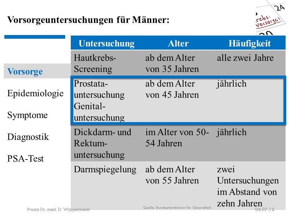 Zahlen & Fakten 04.07.12Praxis Dr.med. D.