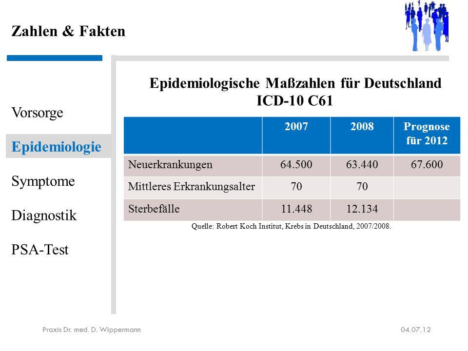Zahlen & Fakten 04.07.12Praxis Dr. med. D. Wippermann Vorsorge Epidemiologie Symptome Diagnostik PSA-Test 20072008Prognose für 2012 Neuerkrankungen64.
