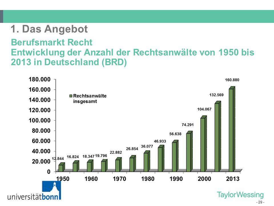 - 29 - Berufsmarkt Recht Entwicklung der Anzahl der Rechtsanwälte von 1950 bis 2013 in Deutschland (BRD) 1. Das Angebot