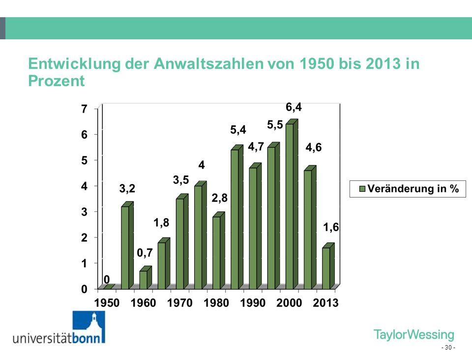 - 30 - Entwicklung der Anwaltszahlen von 1950 bis 2013 in Prozent