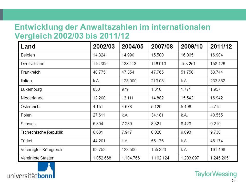 - 31 - Entwicklung der Anwaltszahlen im internationalen Vergleich 2002/03 bis 2011/12 Land2002/032004/052007/082009/102011/12 Belgien14.32414.99015.50