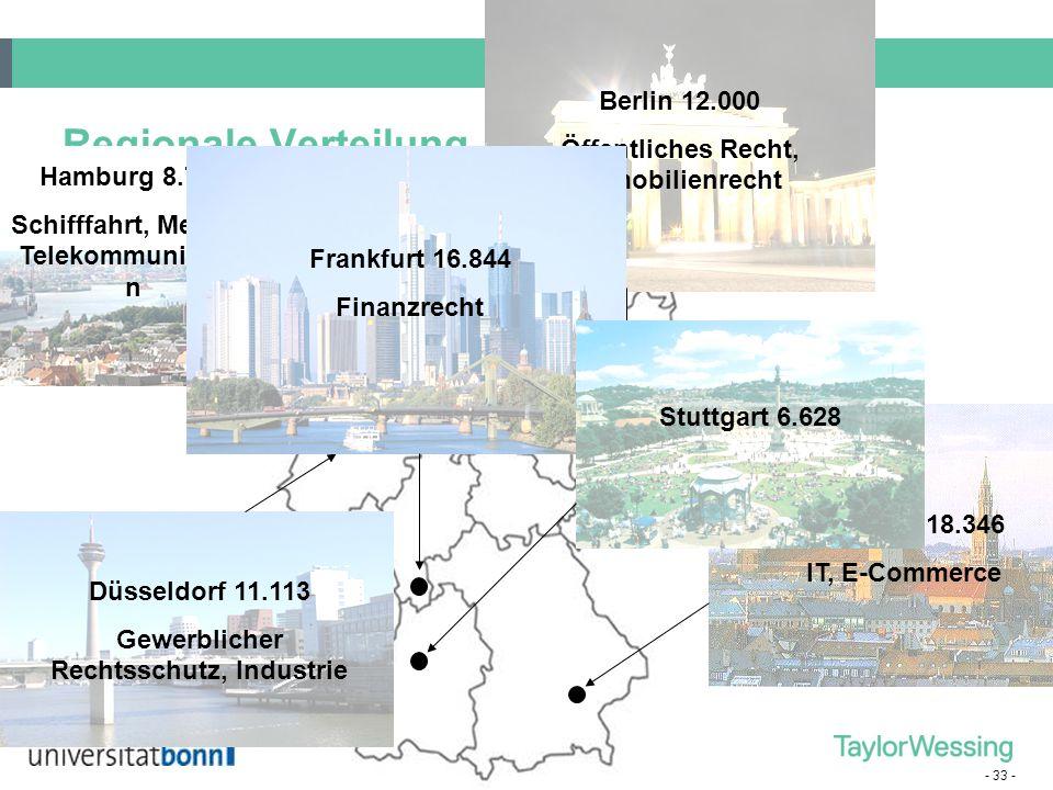 - 33 - Regionale Verteilung München 18.346 IT, E-Commerce Berlin 12.000 Öffentliches Recht, Immobilienrecht Hamburg 8.711 Schifffahrt, Medien, Telekom