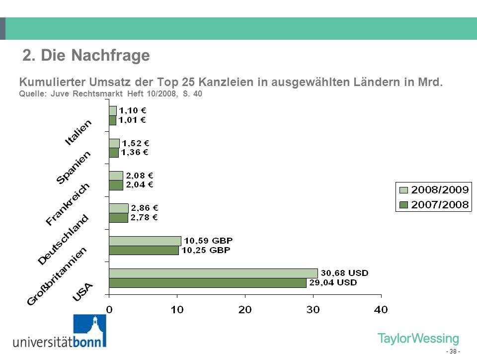 - 38 - 2. Die Nachfrage Kumulierter Umsatz der Top 25 Kanzleien in ausgewählten Ländern in Mrd. Quelle: Juve Rechtsmarkt Heft 10/2008, S. 40