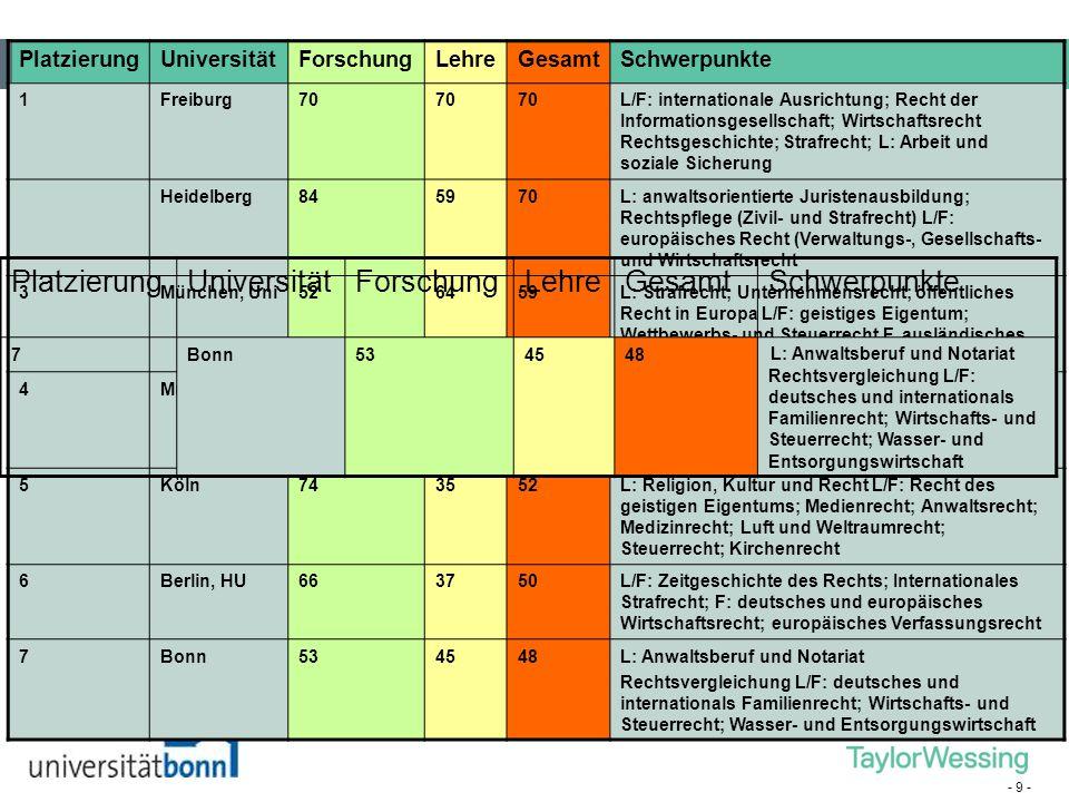 - 9 - PlatzierungUniversitätForschungLehreGesamtSchwerpunkte 1Freiburg70 L/F: internationale Ausrichtung; Recht der Informationsgesellschaft; Wirtscha