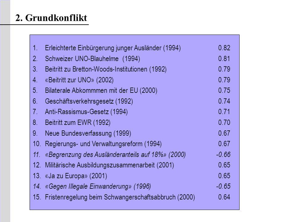 1.Erleichterte Einbürgerung junger Ausländer (1994)0.82 2.Schweizer UNO-Blauhelme (1994)0.81 3.Beitritt zu Bretton-Woods-Institutionen (1992)0.79 4.«B