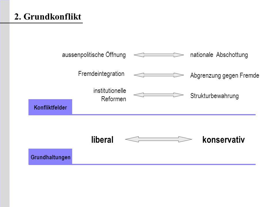 liberalkonservativ Grundhaltungen Konfliktfelder 2. Grundkonflikt aussenpolitische Öffnung Fremdeintegration institutionelle Reformen Strukturbewahrun