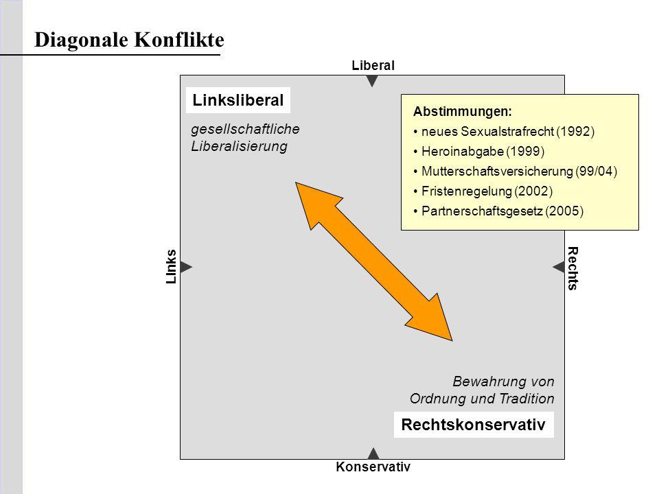 Liberal Konservativ Links Rechts Rechtskonservativ Linksliberal gesellschaftliche Liberalisierung Bewahrung von Ordnung und Tradition Diagonale Konfli