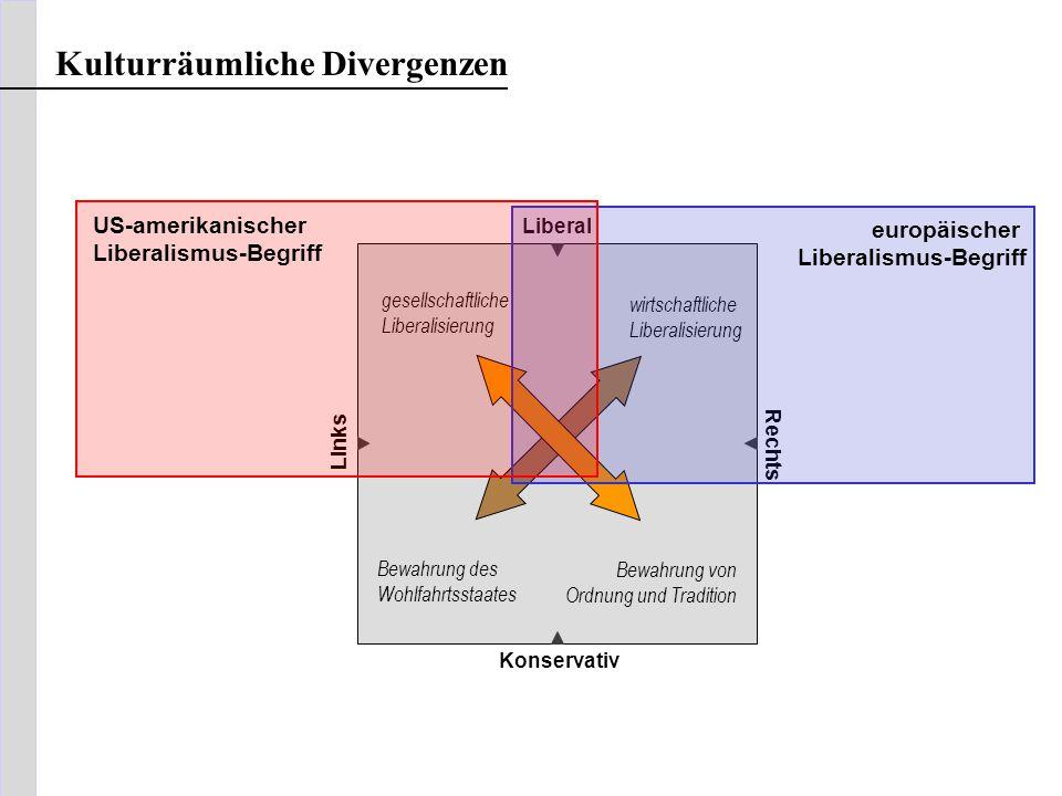 Konservativ Kulturräumliche Divergenzen Liberal Links Rechts gesellschaftliche Liberalisierung Bewahrung von Ordnung und Tradition wirtschaftliche Lib