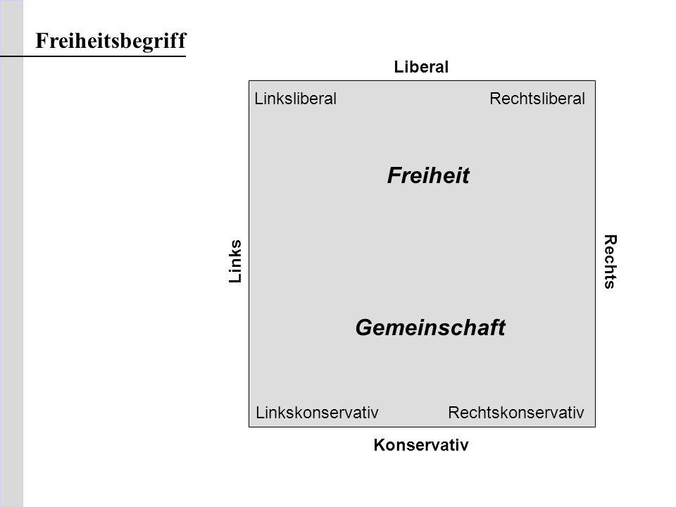 Liberal Links Rechts RechtskonservativLinkskonservativ RechtsliberalLinksliberal Konservativ Freiheit Gemeinschaft Freiheitsbegriff
