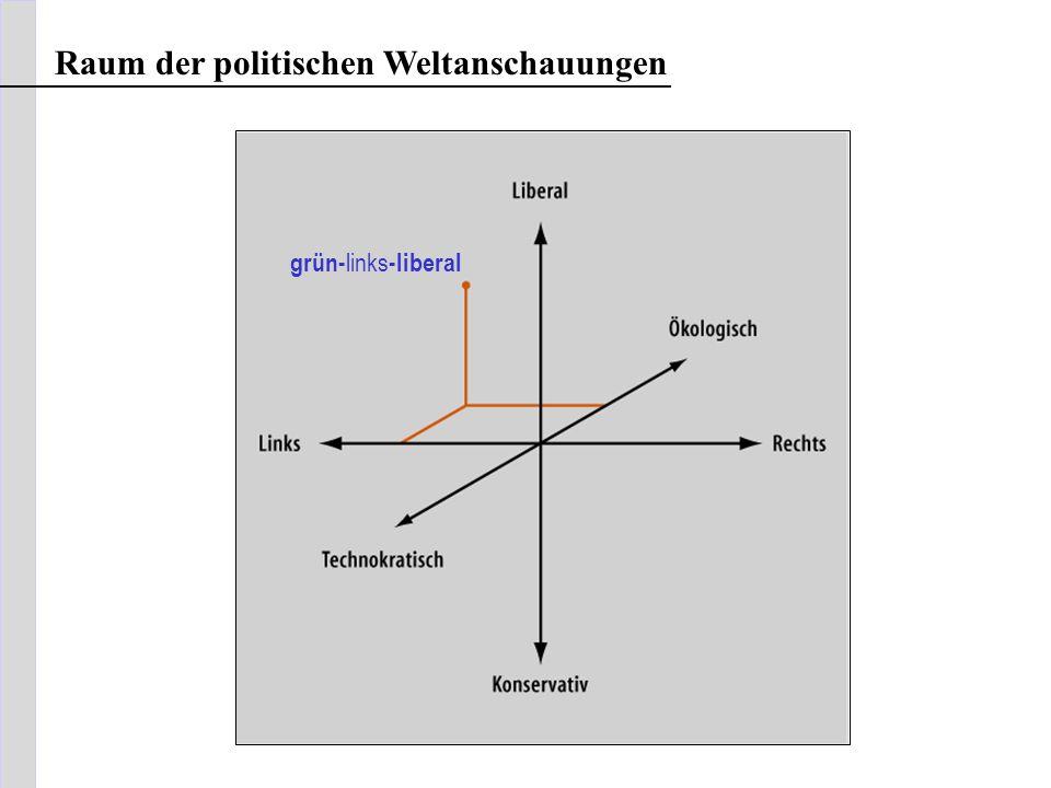 Raum der politischen Weltanschauungen grün- links -liberal