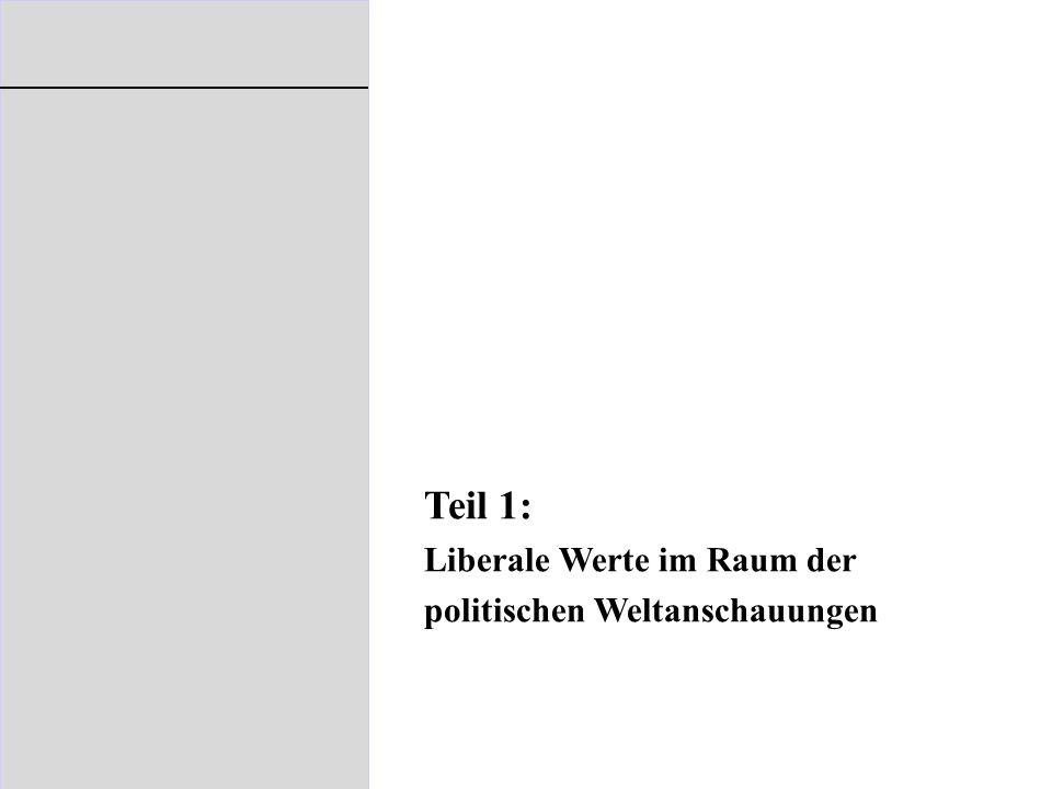 Analyse politischer Weltanschauungen 1.