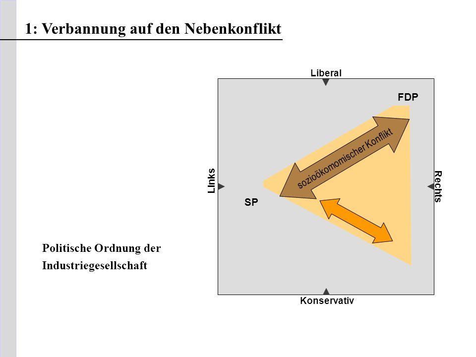 Liberal Konservativ Rechts sozioökomomischer Konflikt FDP SP Links 1: Verbannung auf den Nebenkonflikt Politische Ordnung der Industriegesellschaft