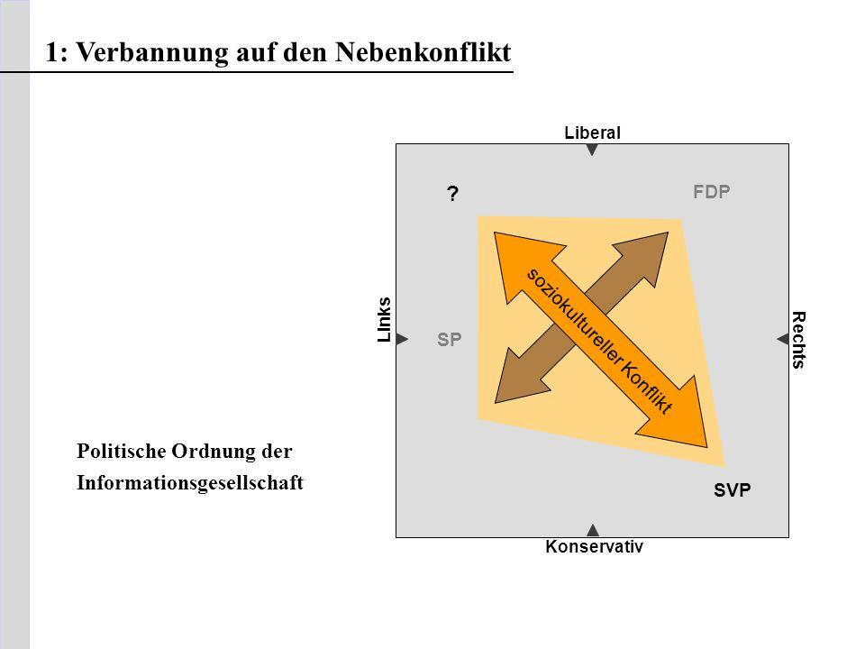 Liberal Konservativ Rechts Links soziokultureller Konflikt FDP SP SVP ? 1: Verbannung auf den Nebenkonflikt Politische Ordnung der Informationsgesells