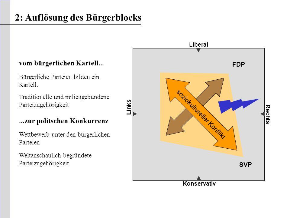 Liberal Konservativ Rechts Links soziokultureller Konflikt FDP SVP 2: Auflösung des Bürgerblocks vom bürgerlichen Kartell... Bürgerliche Parteien bild