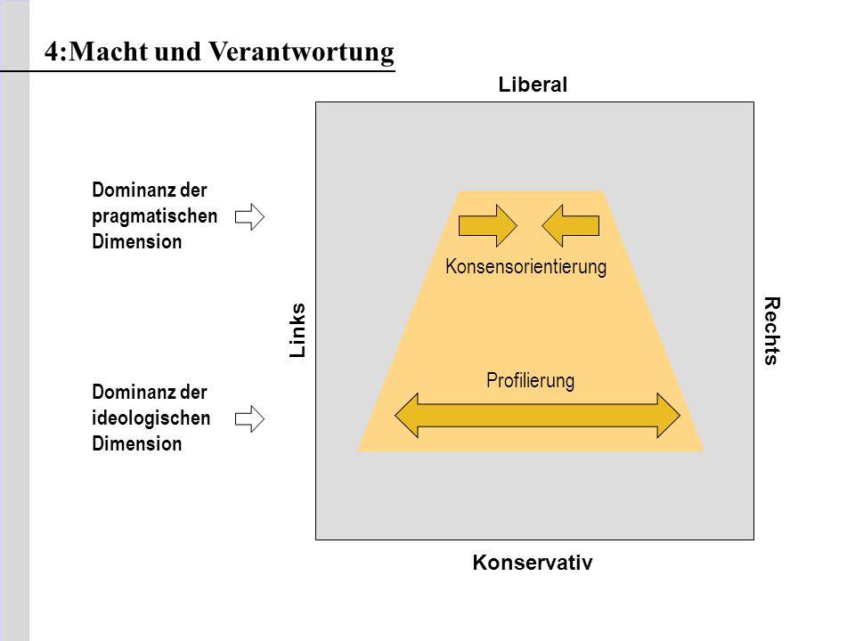 Liberal Links Rechts Konservativ 4:Macht und Verantwortung Konsensorientierung Profilierung Dominanz der pragmatischen Dimension Dominanz der ideologi