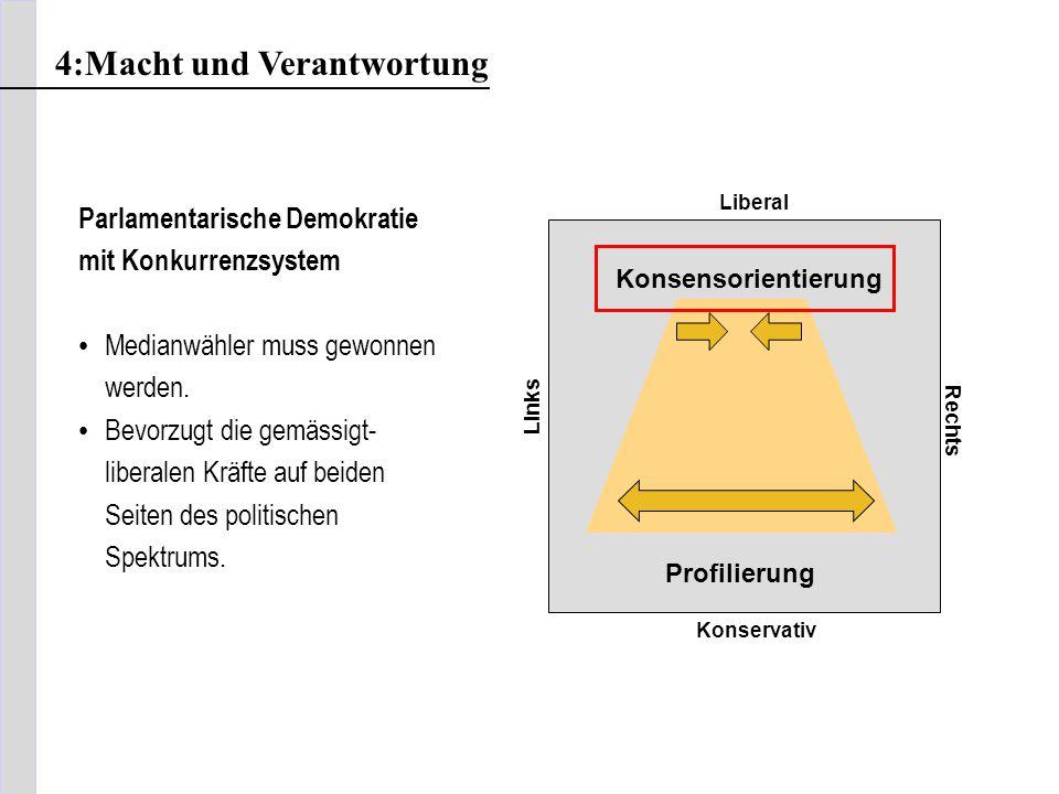 Liberal Links Rechts Konservativ Konsensorientierung Profilierung Parlamentarische Demokratie mit Konkurrenzsystem Medianwähler muss gewonnen werden.