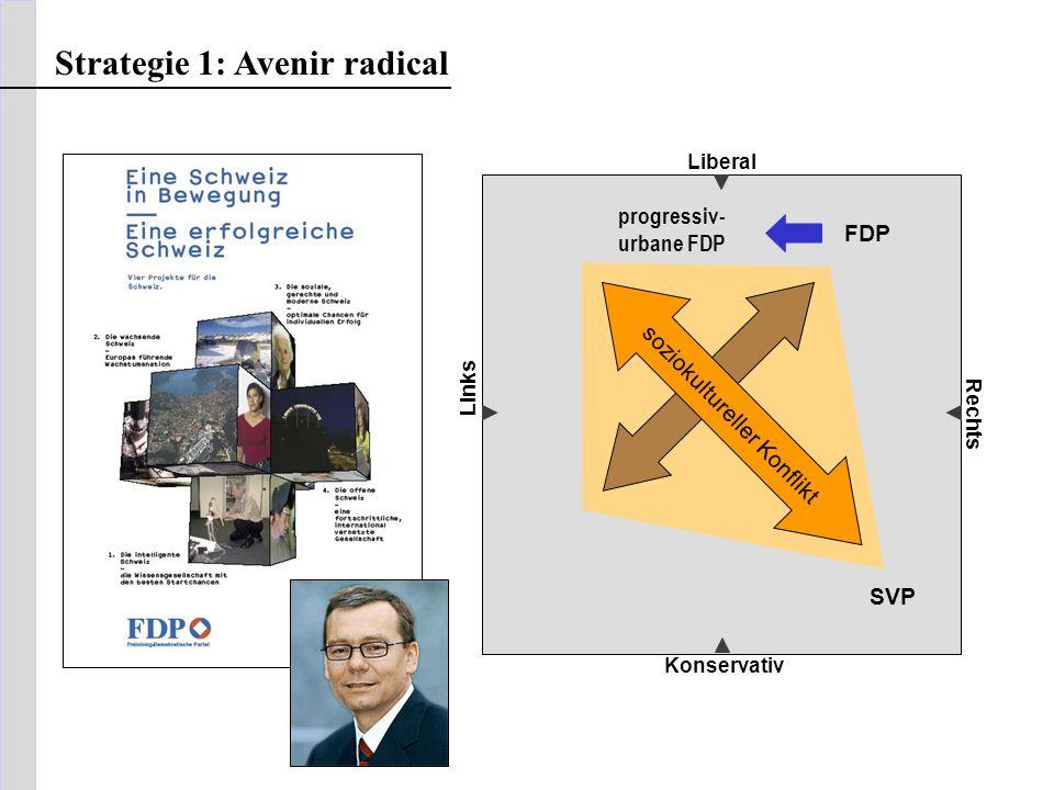 Liberal Konservativ Rechts Links soziokultureller Konflikt FDP SVP Strategie 1: Avenir radical progressiv- urbane FDP
