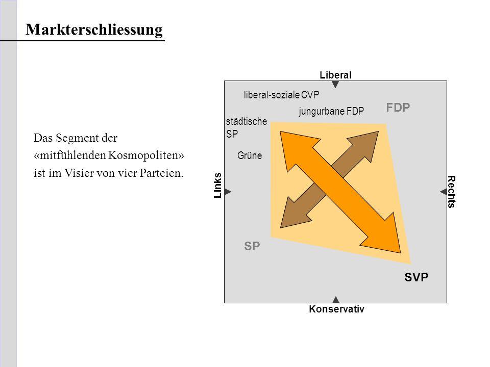 Markterschliessung Liberal Konservativ Links Rechts Das Segment der «mitfühlenden Kosmopoliten» ist im Visier von vier Parteien. SVP FDP SP jungurbane