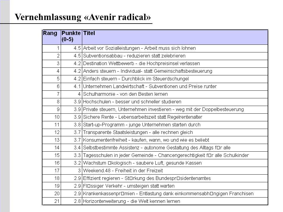 Vernehmlassung «Avenir radical»