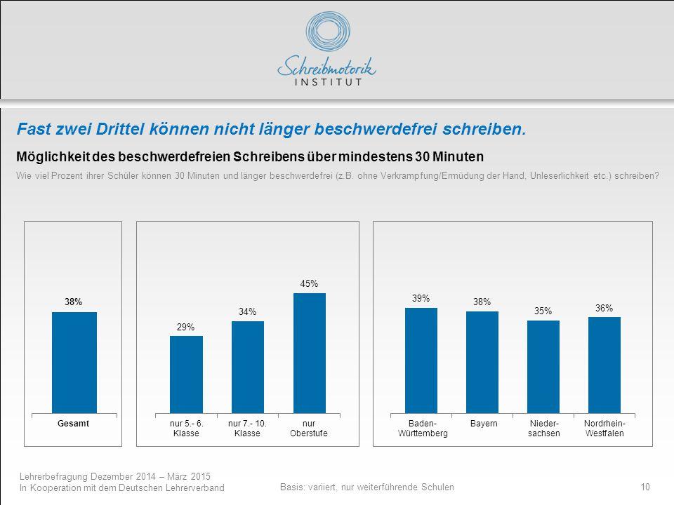 Lehrerbefragung Dezember 2014 – März 2015 In Kooperation mit dem Deutschen Lehrerverband 10 Fast zwei Drittel können nicht länger beschwerdefrei schre