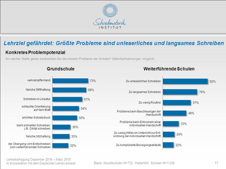Lehrerbefragung Dezember 2014 – März 2015 In Kooperation mit dem Deutschen Lehrerverband 11 Lehrziel gefährdet: Größte Probleme sind unleserliches und