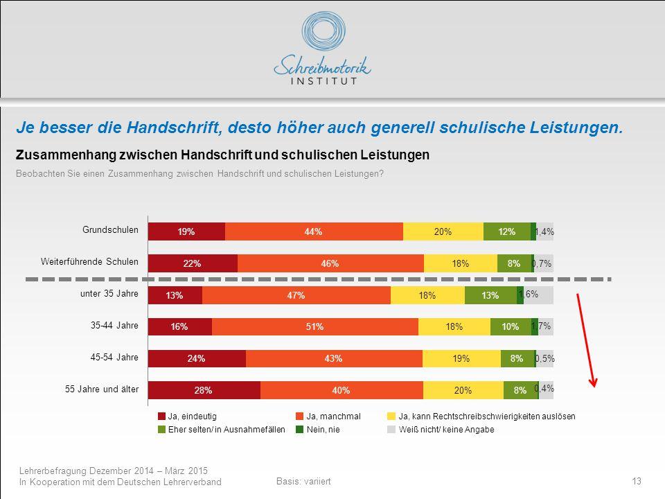 Lehrerbefragung Dezember 2014 – März 2015 In Kooperation mit dem Deutschen Lehrerverband 13 Je besser die Handschrift, desto höher auch generell schul