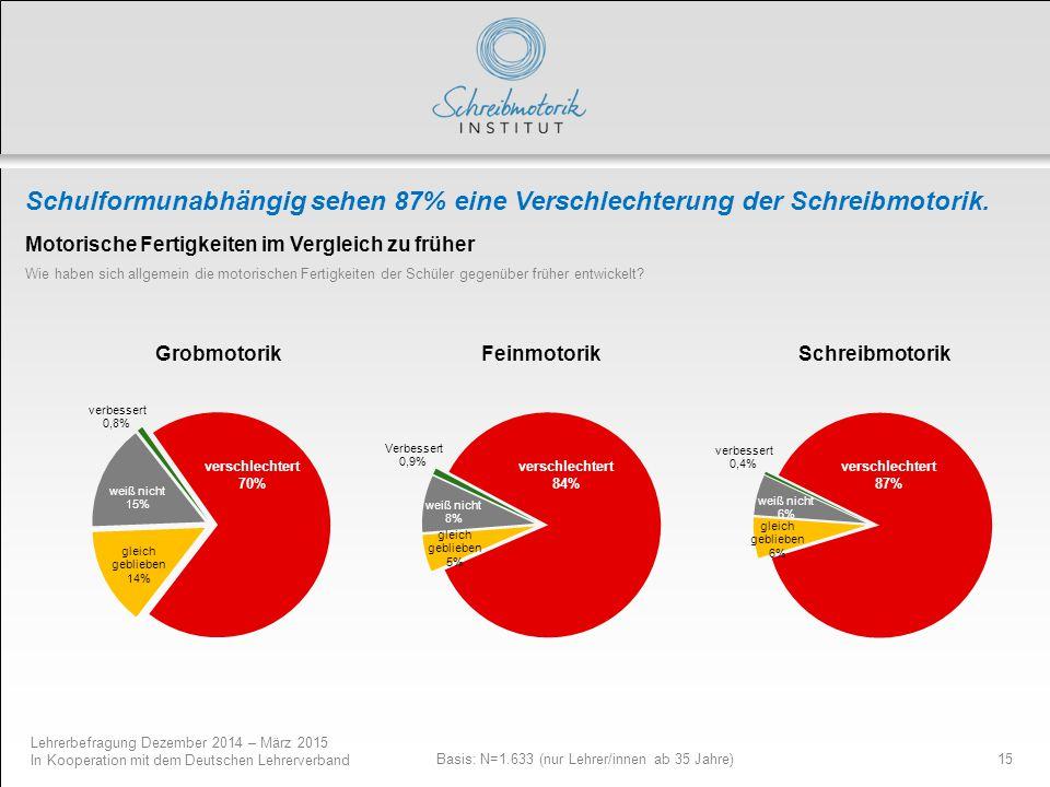 Lehrerbefragung Dezember 2014 – März 2015 In Kooperation mit dem Deutschen Lehrerverband 15 Schulformunabhängig sehen 87% eine Verschlechterung der Sc