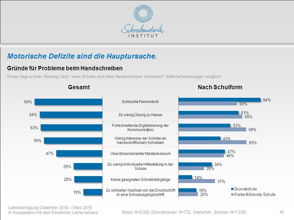Lehrerbefragung Dezember 2014 – März 2015 In Kooperation mit dem Deutschen Lehrerverband 16 Motorische Defizite sind die Hauptursache. Basis: N=2.002