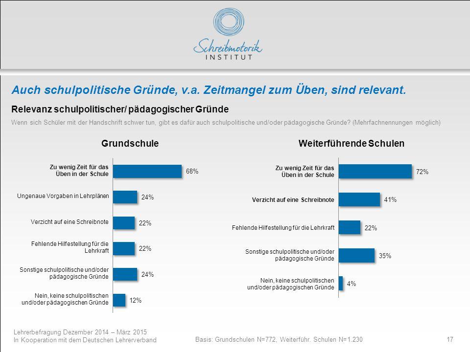 Lehrerbefragung Dezember 2014 – März 2015 In Kooperation mit dem Deutschen Lehrerverband 17 Auch schulpolitische Gründe, v.a. Zeitmangel zum Üben, sin