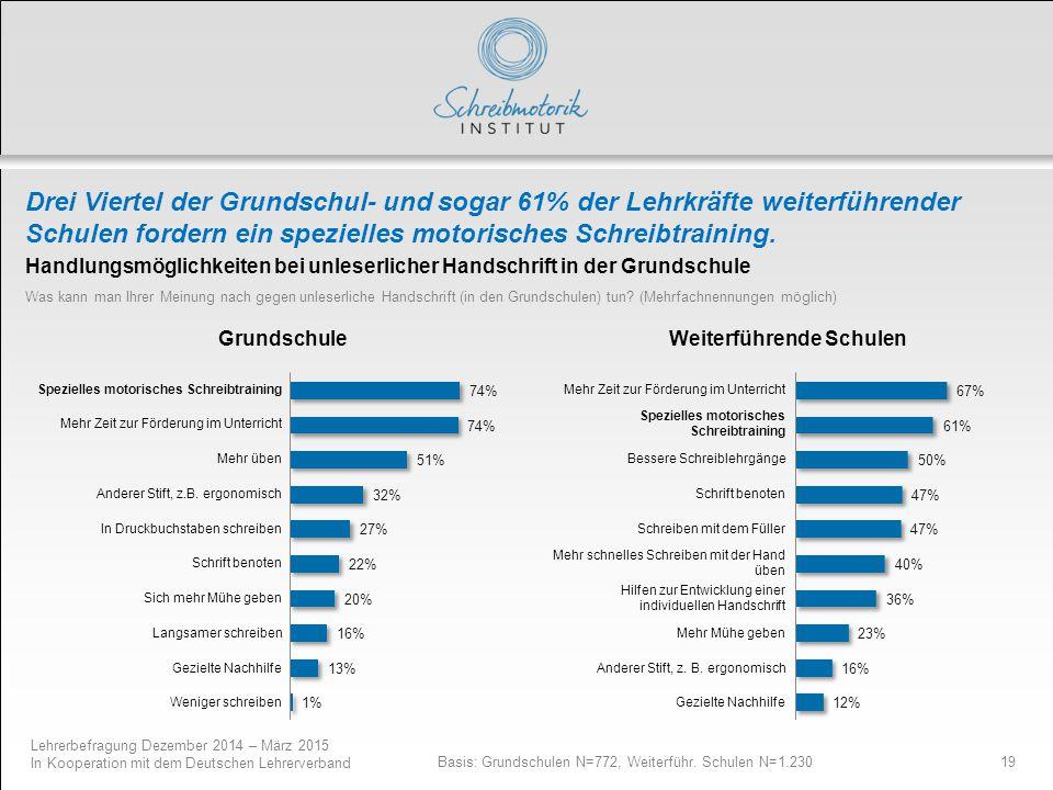 Lehrerbefragung Dezember 2014 – März 2015 In Kooperation mit dem Deutschen Lehrerverband 19 Basis: Grundschulen N=772, Weiterführ. Schulen N=1.230 Han