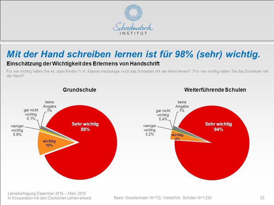 Lehrerbefragung Dezember 2014 – März 2015 In Kooperation mit dem Deutschen Lehrerverband 23 Mit der Hand schreiben lernen ist für 98% (sehr) wichtig.