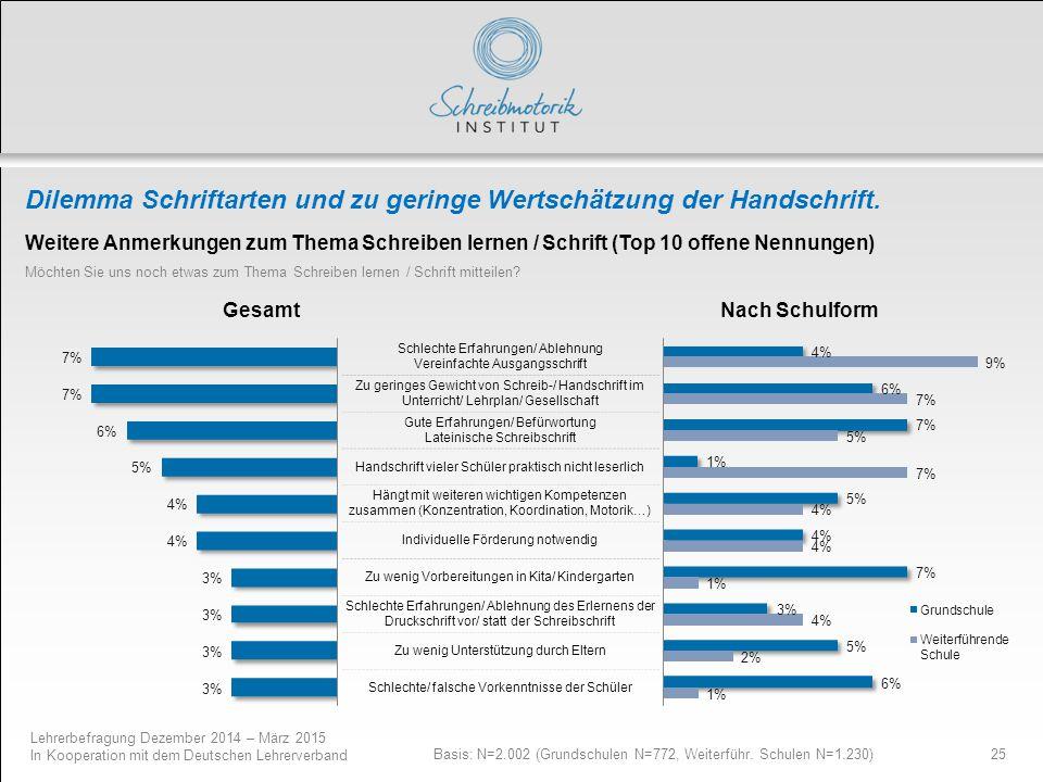Lehrerbefragung Dezember 2014 – März 2015 In Kooperation mit dem Deutschen Lehrerverband 25 Dilemma Schriftarten und zu geringe Wertschätzung der Hand