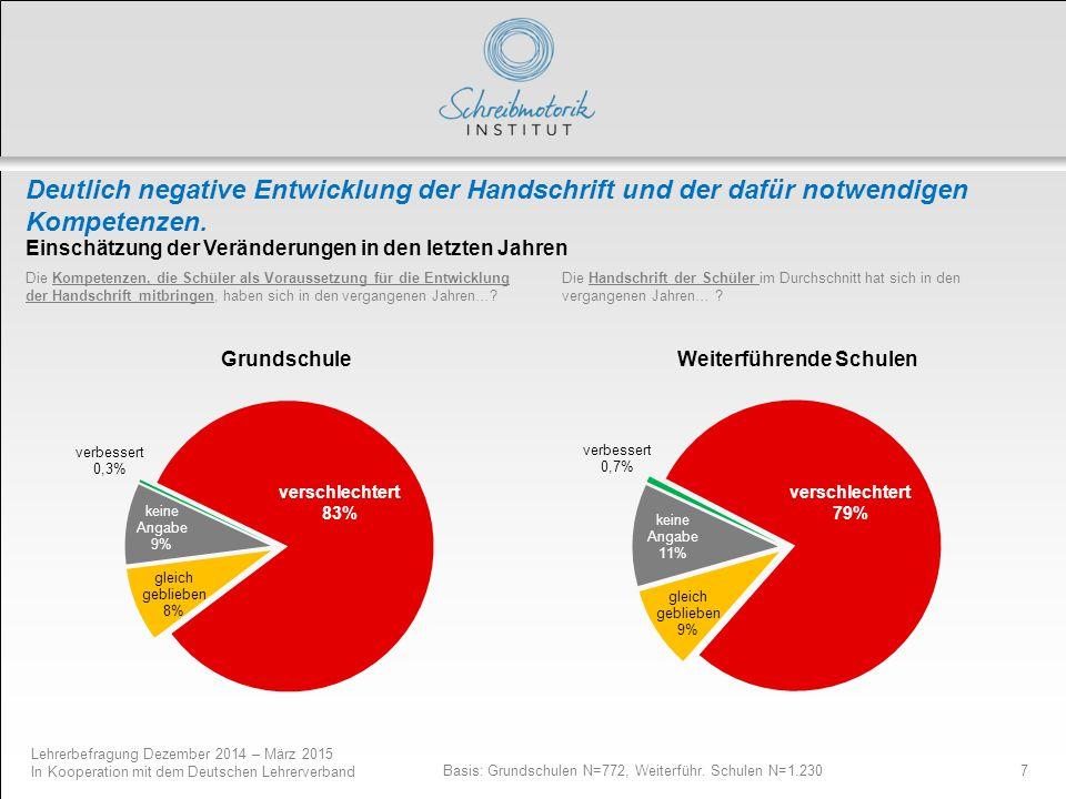 Lehrerbefragung Dezember 2014 – März 2015 In Kooperation mit dem Deutschen Lehrerverband 7 Deutlich negative Entwicklung der Handschrift und der dafür