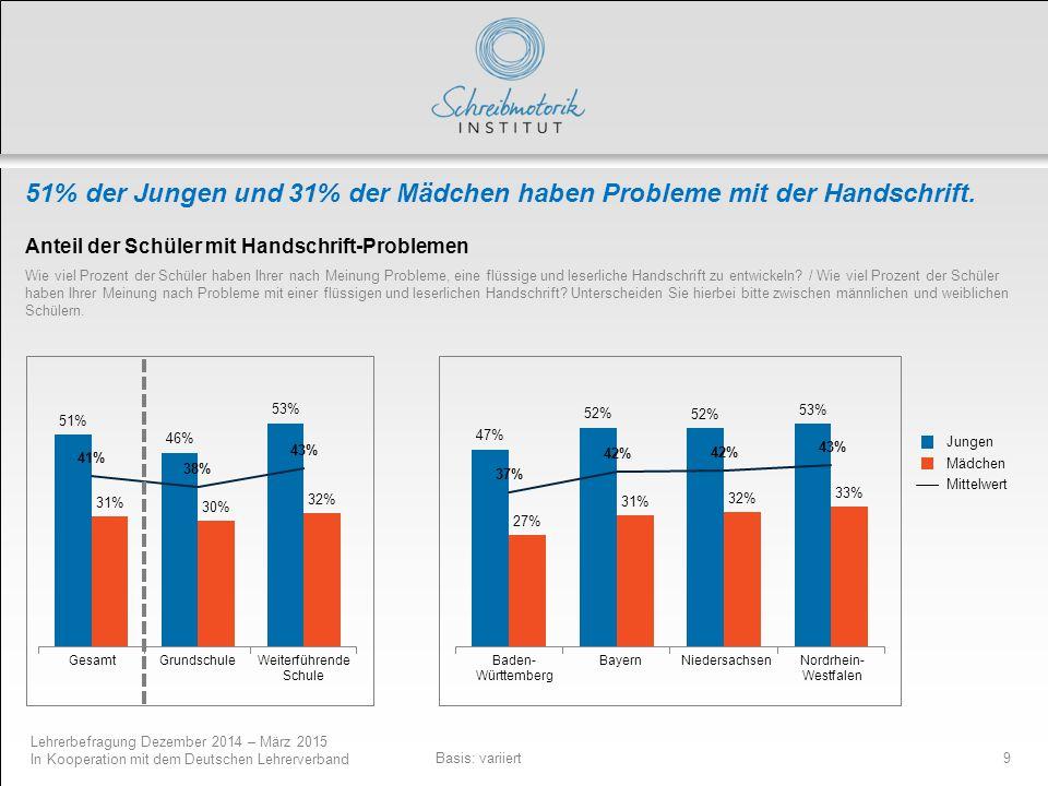 Lehrerbefragung Dezember 2014 – März 2015 In Kooperation mit dem Deutschen Lehrerverband 9 51% der Jungen und 31% der Mädchen haben Probleme mit der H