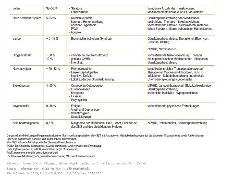 Hilgendorf, Inken; Greinix, Hildegard; Halter, Jörg P.; Lawitschka, Anita; Bertz, Hartmut; Wolff, Daniel Langzeitnachsorge nach allogener Stammzelltransplantation Dtsch Arztebl Int 2015; 112(4): 51-8; DOI: 10.3238/arztebl.2015.0051