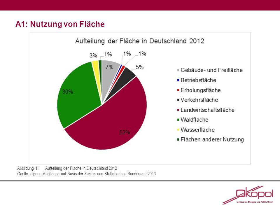 A1: Nutzung von Fläche Abbildung 1:Aufteilung der Fläche in Deutschland 2012 Quelle: eigene Abbildung auf Basis der Zahlen aus Statistisches Bundesamt 2013
