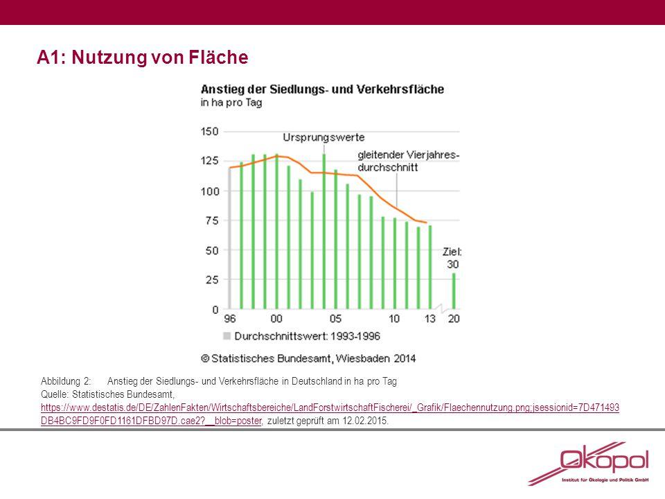 A1: Nutzung von Fläche Abbildung 2:Anstieg der Siedlungs- und Verkehrsfläche in Deutschland in ha pro Tag Quelle: Statistisches Bundesamt, https://www