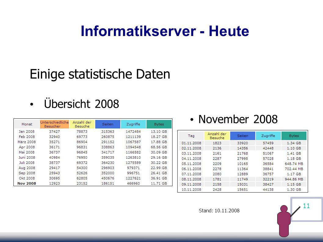11 Informatikserver - Heute Einige statistische Daten Übersicht 2008 Stand: 10.11.2008 November 2008