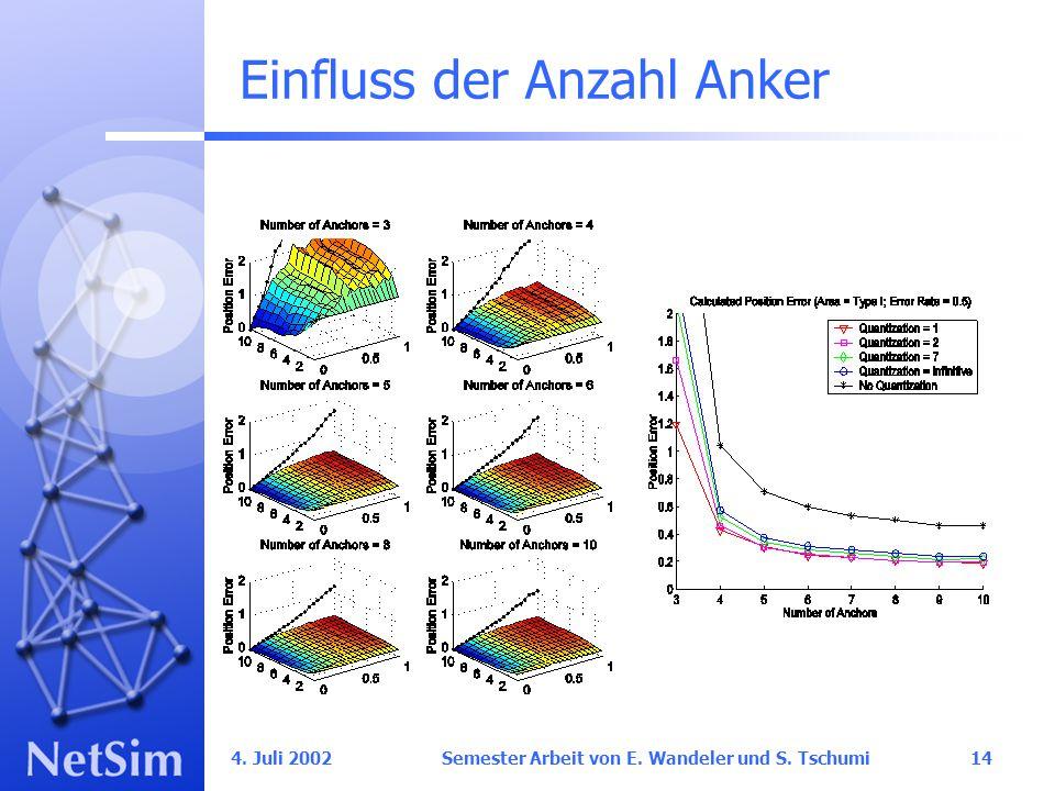 4. Juli 2002 Semester Arbeit von E. Wandeler und S. Tschumi14 Einfluss der Anzahl Anker