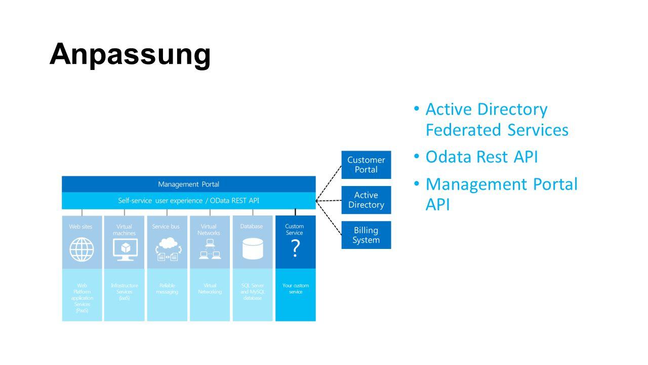 Anpassung Active Directory Federated Services Odata Rest API Management Portal API
