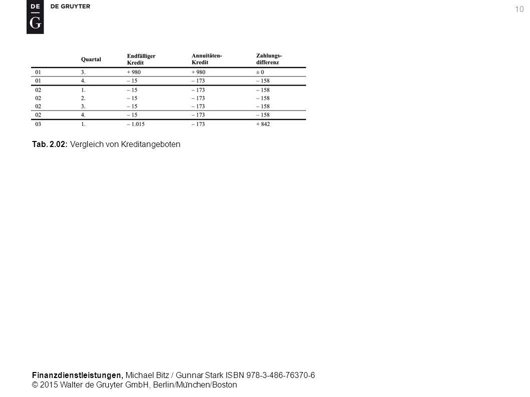 Finanzdienstleistungen, Michael Bitz / Gunnar Stark ISBN 978-3-486-76370-6 © 2015 Walter de Gruyter GmbH, Berlin/Mu ̈ nchen/Boston 10 Tab.