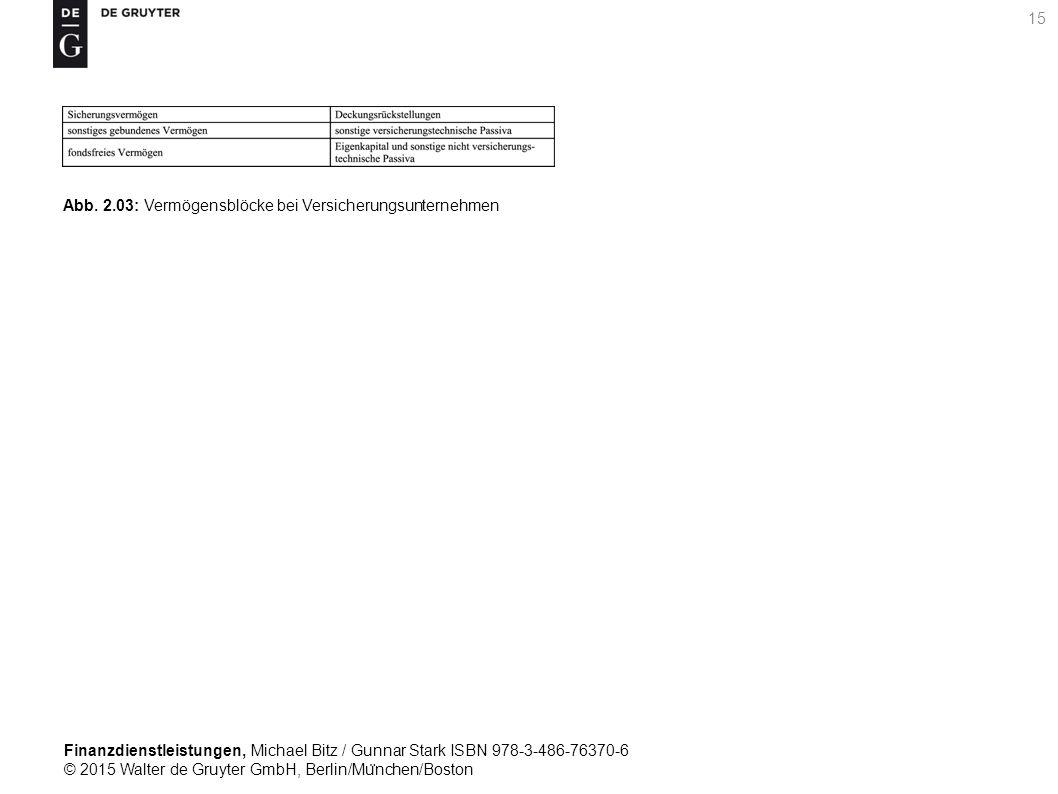 Finanzdienstleistungen, Michael Bitz / Gunnar Stark ISBN 978-3-486-76370-6 © 2015 Walter de Gruyter GmbH, Berlin/Mu ̈ nchen/Boston 15 Abb.